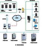 自动抄表系统及载波系列电能表